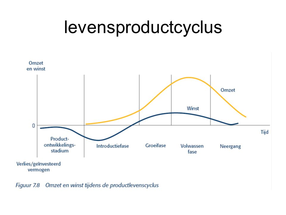 levensproductcyclus