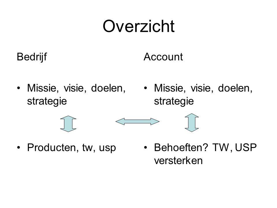 Overzicht Bedrijf Missie, visie, doelen, strategie Producten, tw, usp