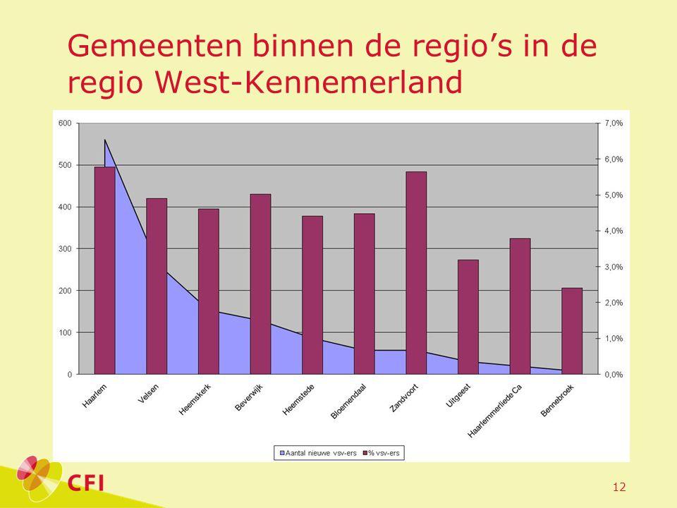 Gemeenten binnen de regio's in de regio West-Kennemerland