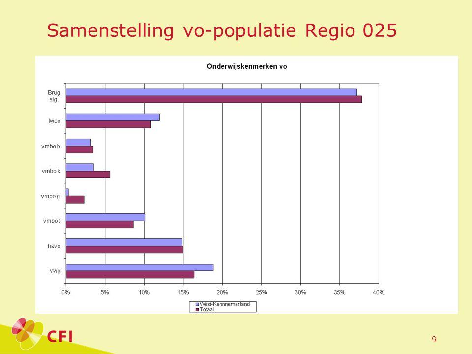 Samenstelling vo-populatie Regio 025