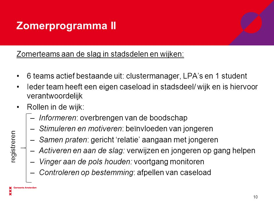Zomerprogramma II Zomerteams aan de slag in stadsdelen en wijken: