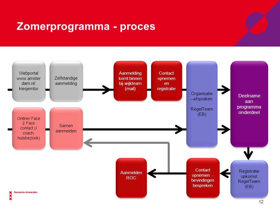 Zomerprogramma - proces