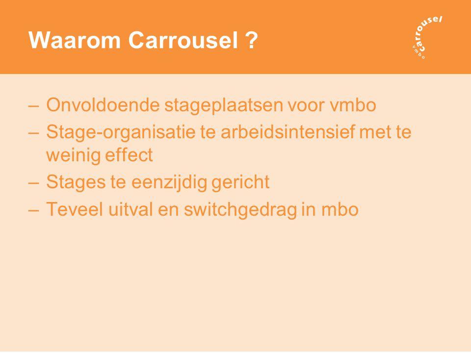 Waarom Carrousel Onvoldoende stageplaatsen voor vmbo