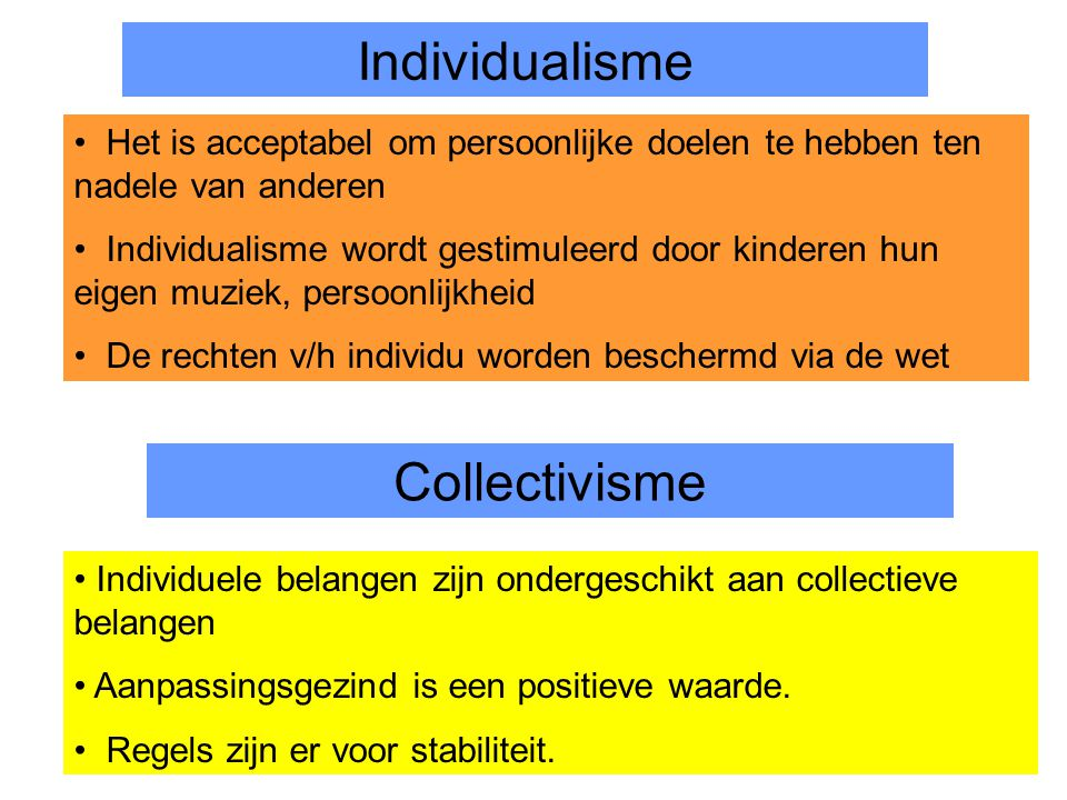 Individualisme Collectivisme