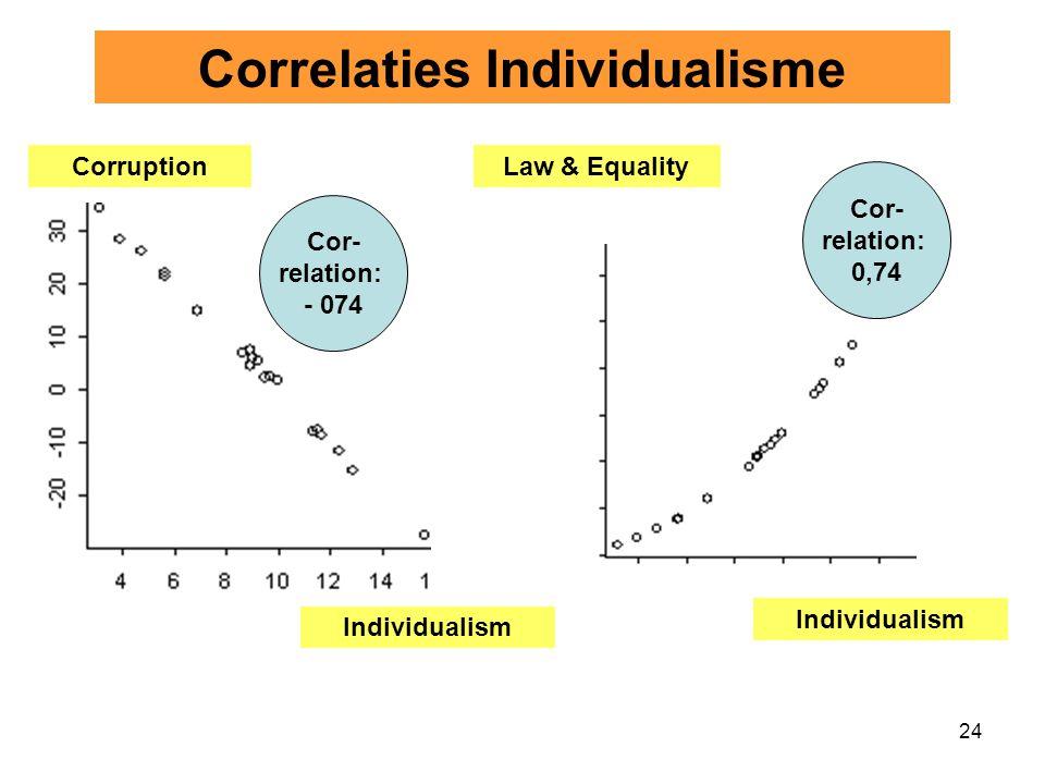 Correlaties Individualisme