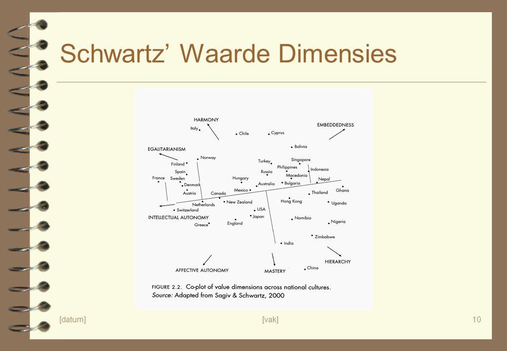 Schwartz' Waarde Dimensies