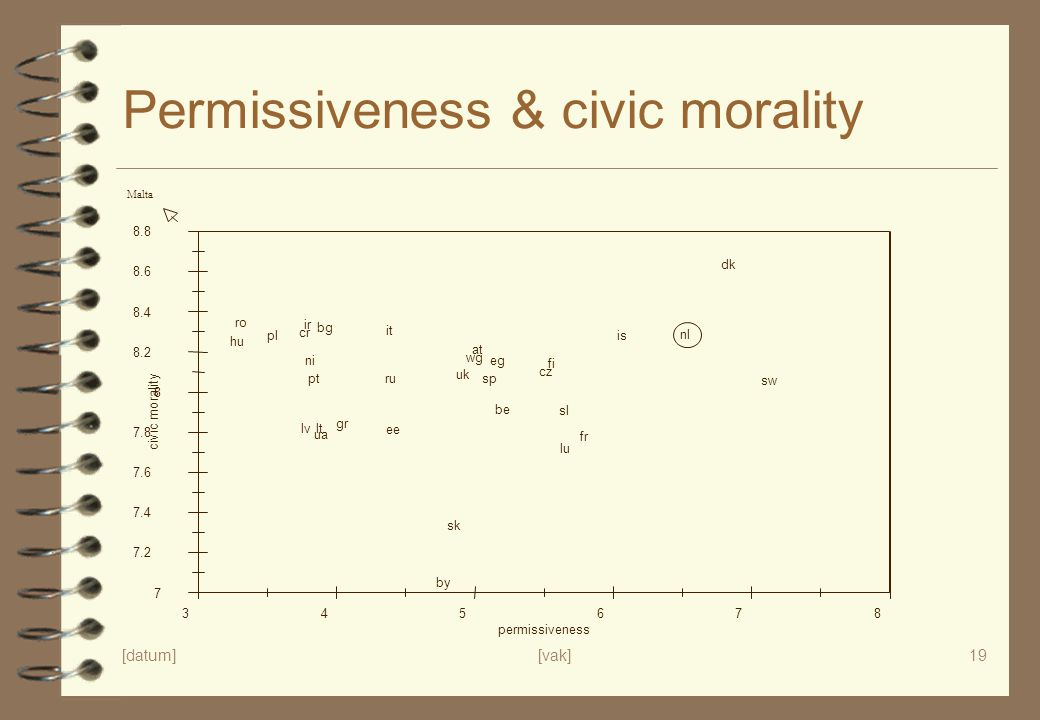 Permissiveness & civic morality