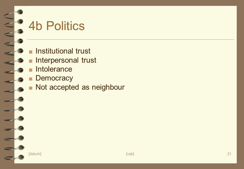 4b Politics Institutional trust Interpersonal trust Intolerance