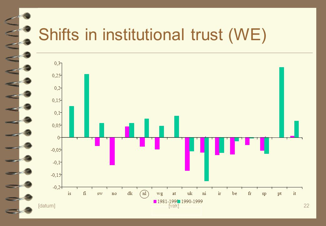 Shifts in institutional trust (WE)
