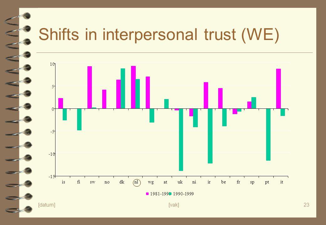 Shifts in interpersonal trust (WE)