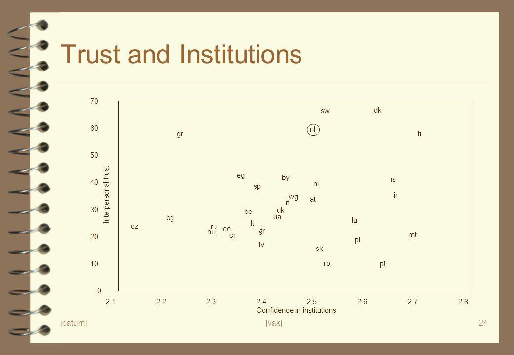 Trust and Institutions