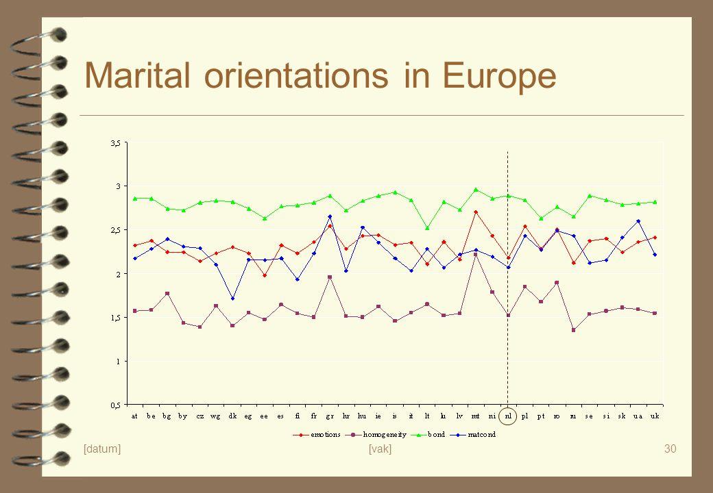 Marital orientations in Europe