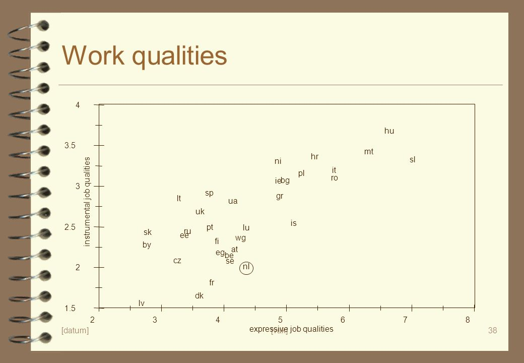 Work qualities 4 hu 3.5 mt hr ni sl it pl ie bg ro 3 sp lt gr