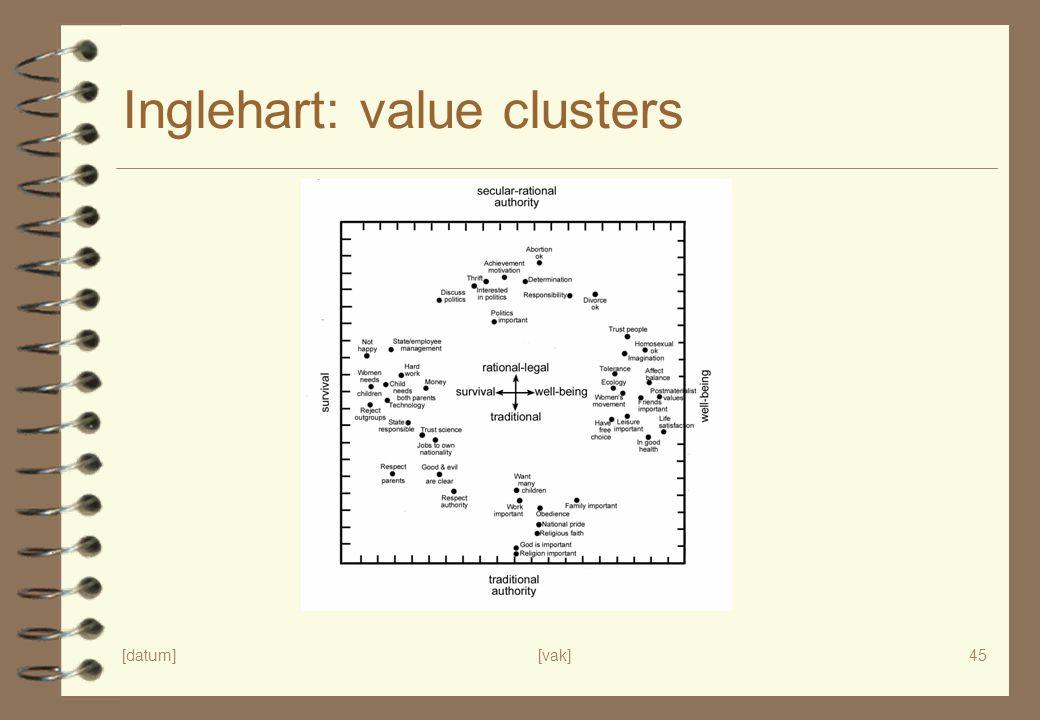 Inglehart: value clusters