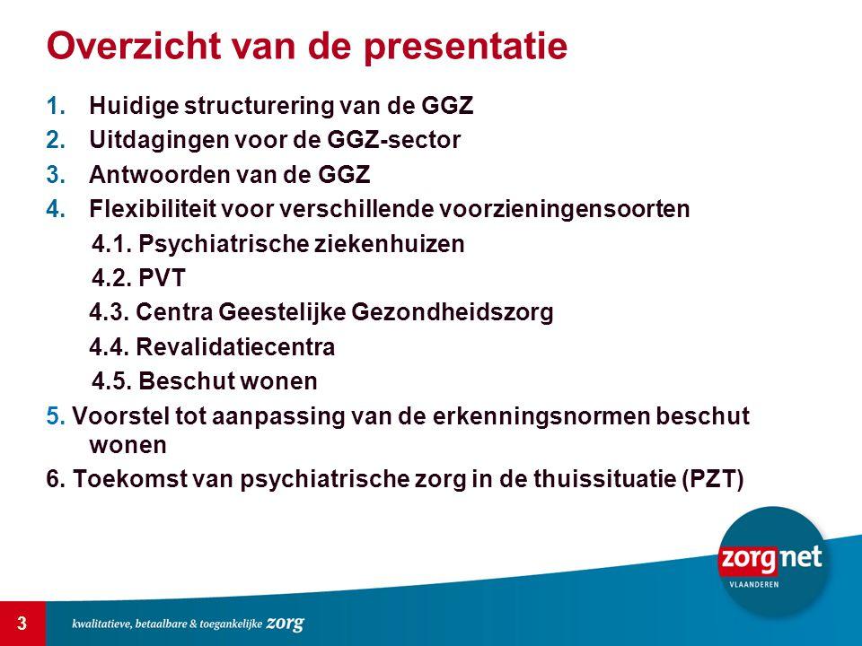 Overzicht van de presentatie