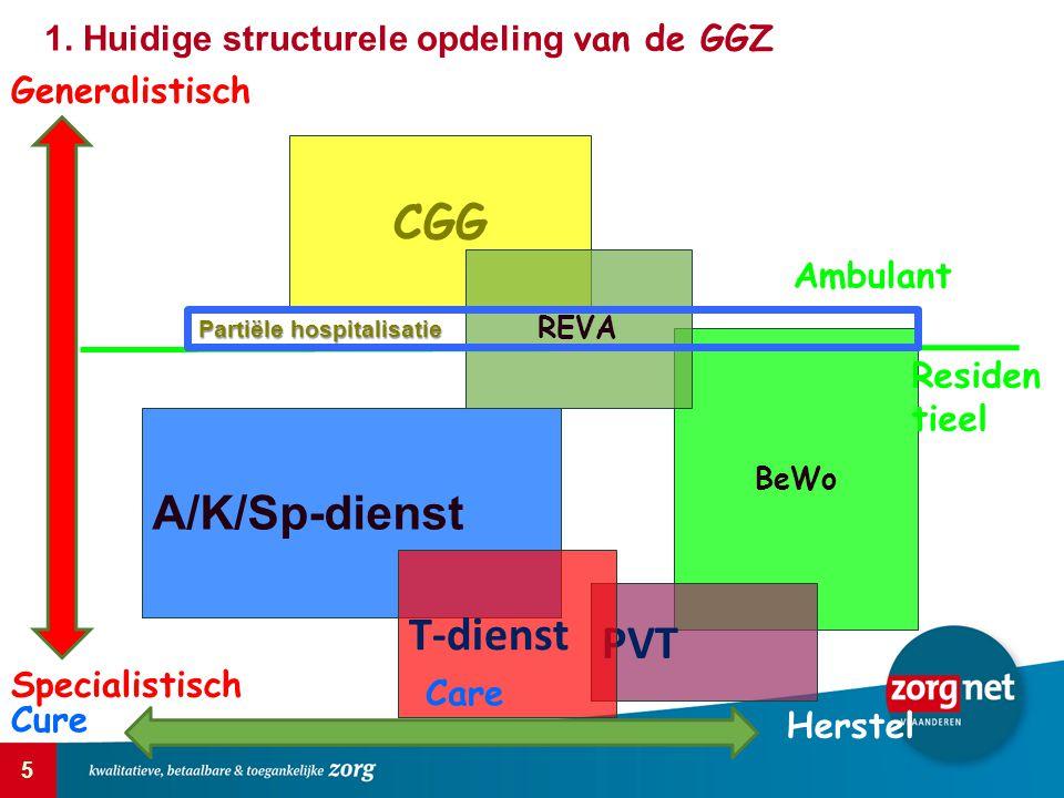 CGG A/K/Sp-dienst T-dienst PVT