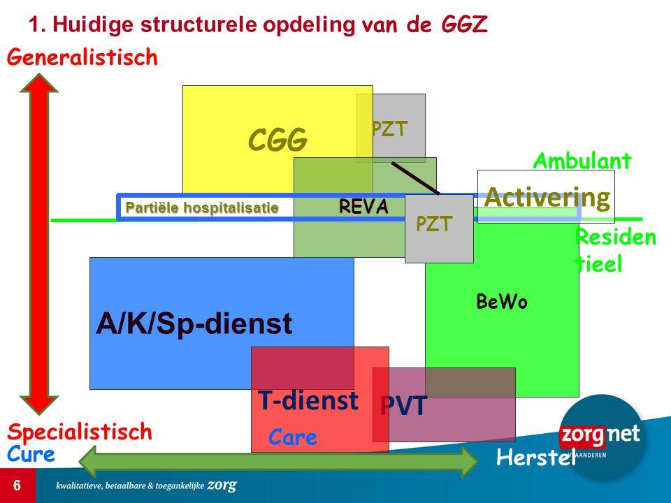CGG Activering A/K/Sp-dienst T-dienst PVT