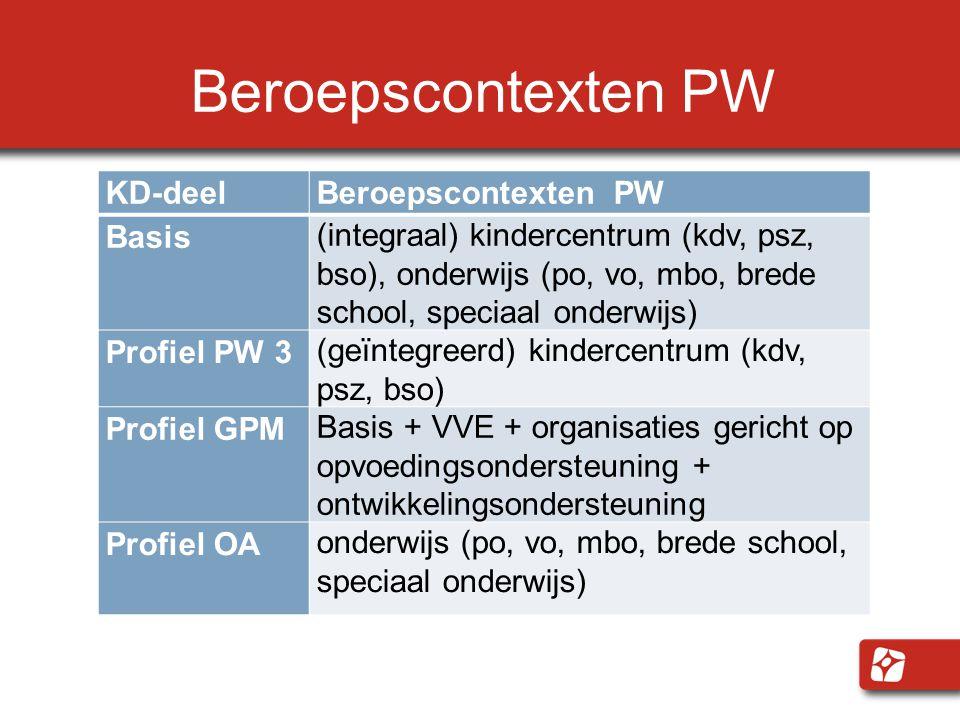 Beroepscontexten PW KD-deel Beroepscontexten PW Basis