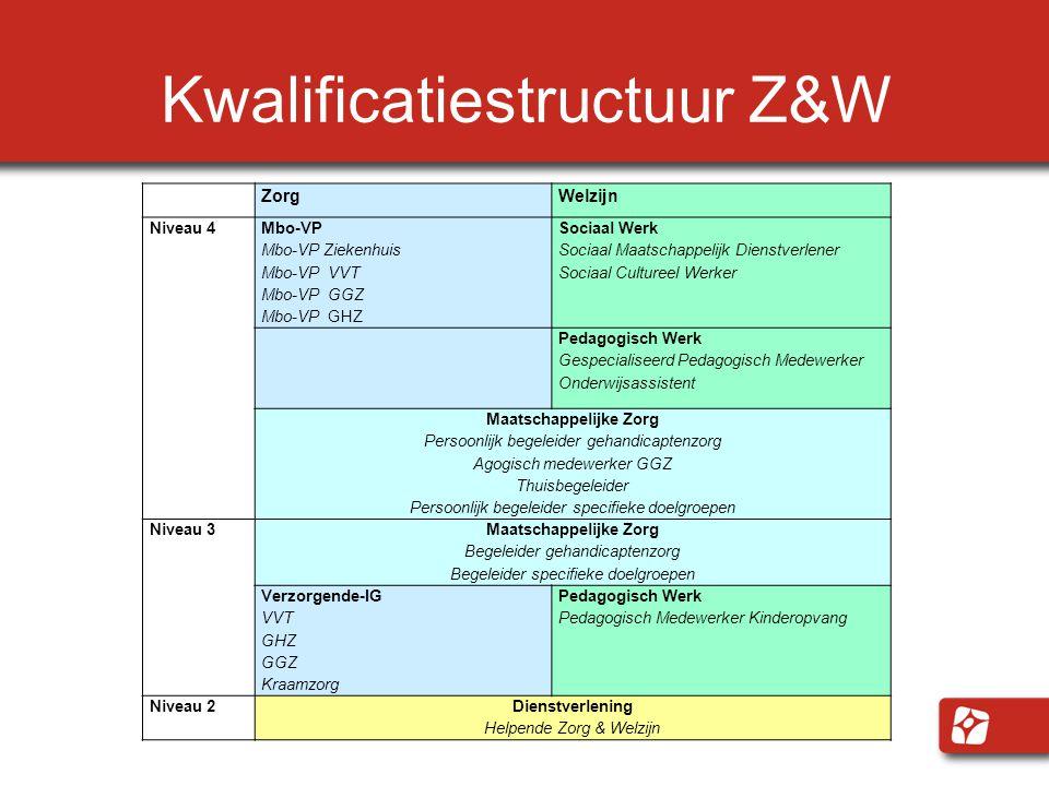 Kwalificatiestructuur Z&W