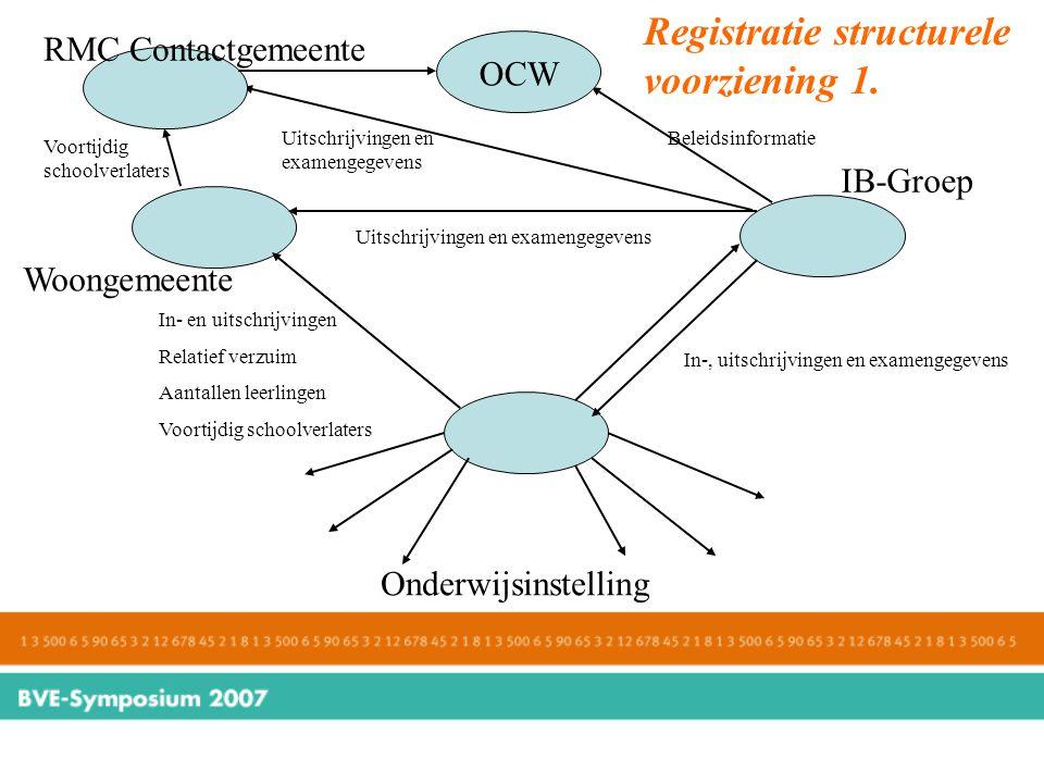 Registratie structurele voorziening 1.