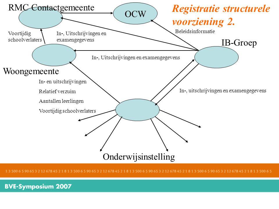 Registratie structurele voorziening 2.