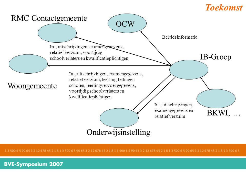 Toekomst RMC Contactgemeente OCW IB-Groep Woongemeente BKWI, …