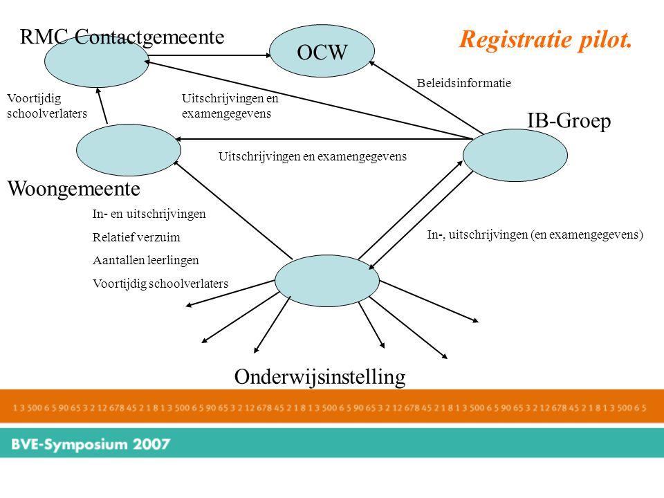 Registratie pilot. RMC Contactgemeente OCW IB-Groep Woongemeente