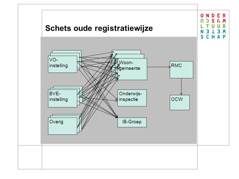 Oplossingen Vereenvoudiging en harmonisatie van wet- en regelgeving (OCW) Bieden van landelijke technische en administratieve basisvoorziening (OCW)