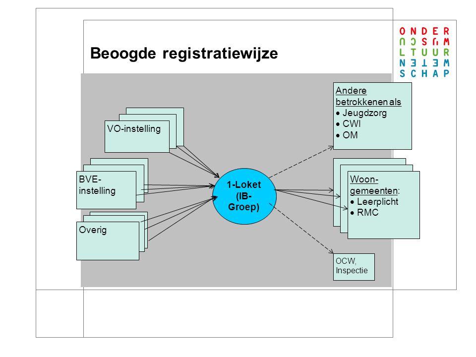 Pilot: de gegevens Uitgangspunt is minimale gegevensset, gebaseerd op wet- en regelgeving. Relatief verzuim (leerplicht)