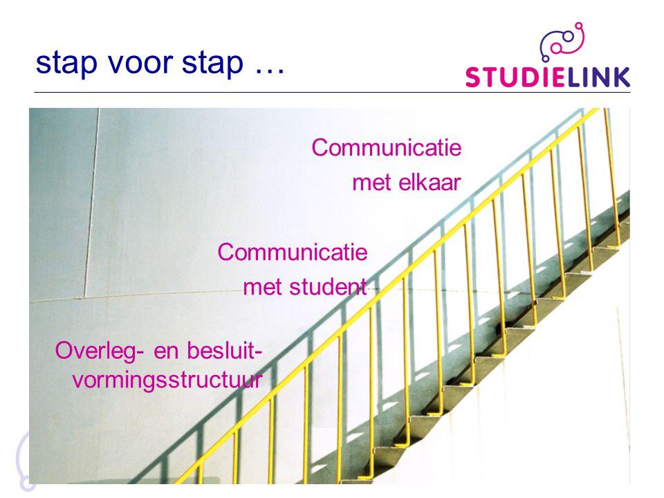 stap voor stap … Communicatie met elkaar Communicatie met student