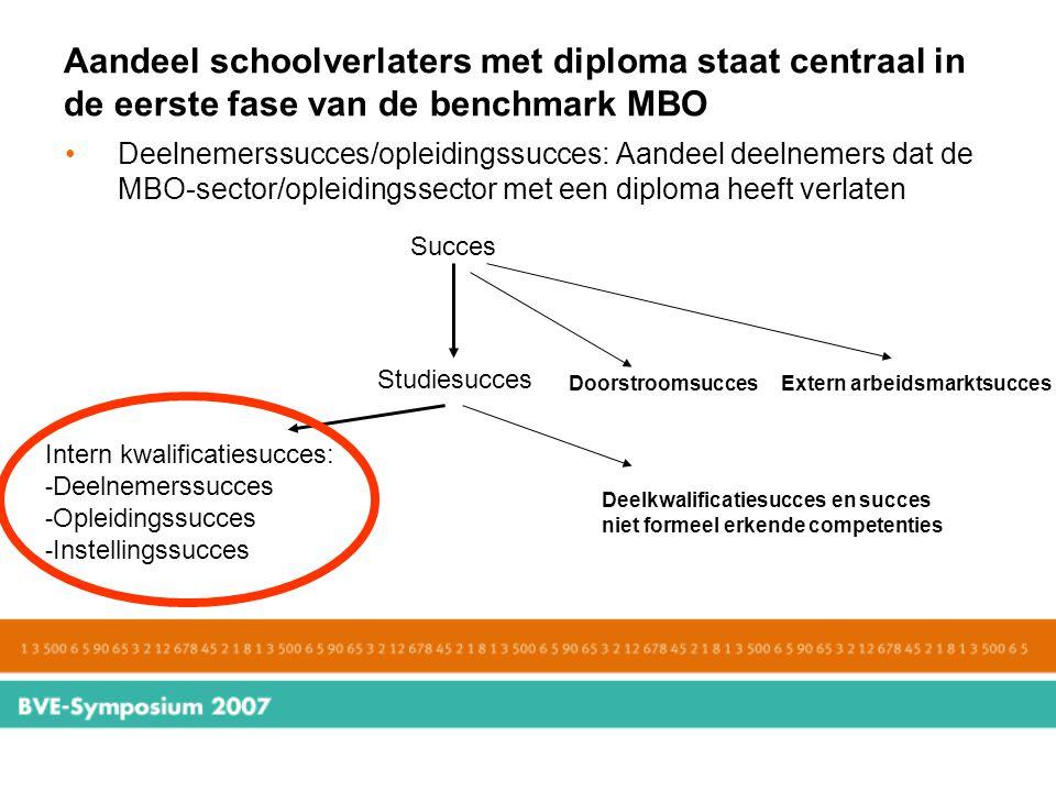 Aandeel schoolverlaters met diploma staat centraal in de eerste fase van de benchmark MBO