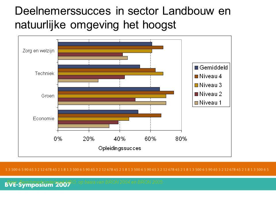 Deelnemerssucces in sector Landbouw en natuurlijke omgeving het hoogst
