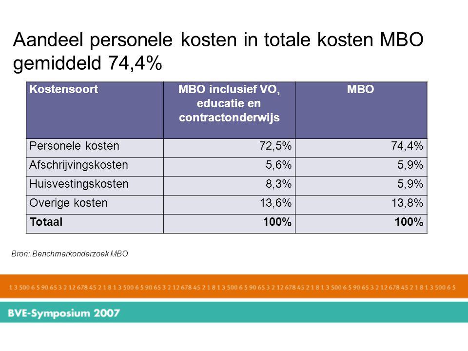 Aandeel personele kosten in totale kosten MBO gemiddeld 74,4%