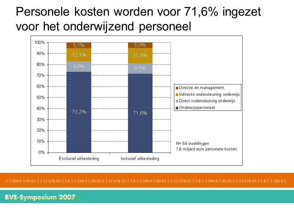 Personele kosten worden voor 71,6% ingezet voor het onderwijzend personeel