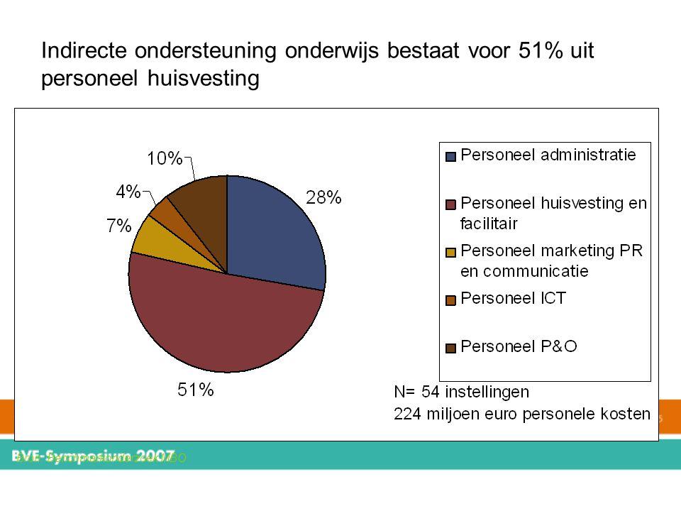 Indirecte ondersteuning onderwijs bestaat voor 51% uit personeel huisvesting