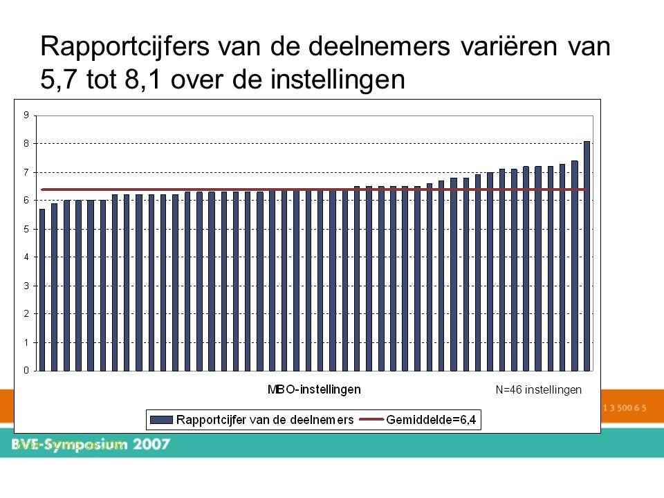Rapportcijfers van de deelnemers variëren van 5,7 tot 8,1 over de instellingen