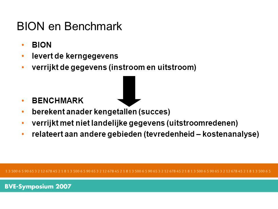 BION en Benchmark BION levert de kerngegevens