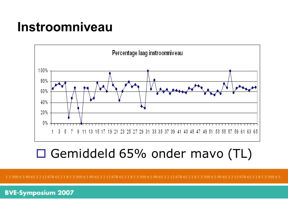Instroomniveau Gemiddeld 65% onder mavo (TL)