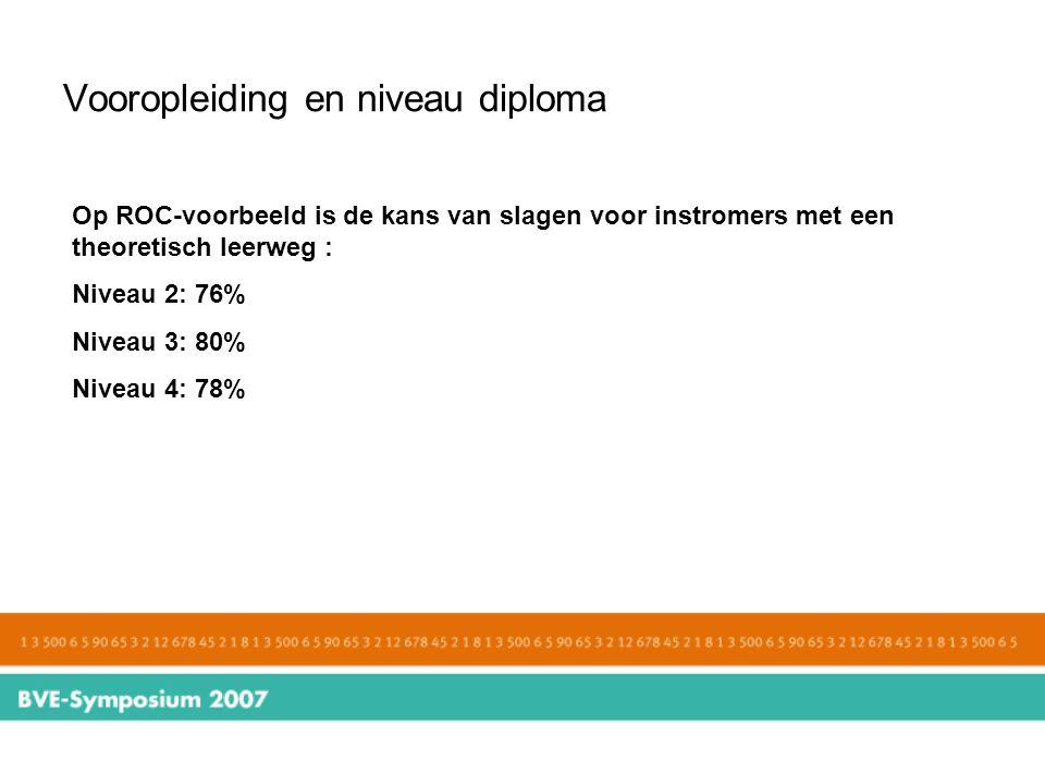 Vooropleiding en niveau diploma