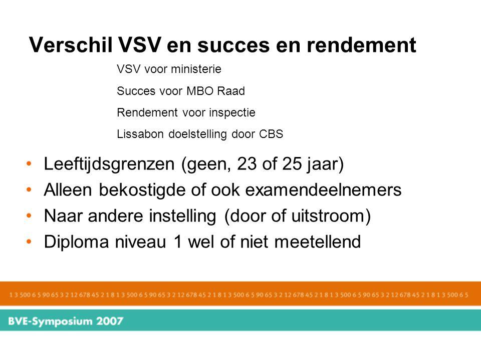 Verschil VSV en succes en rendement