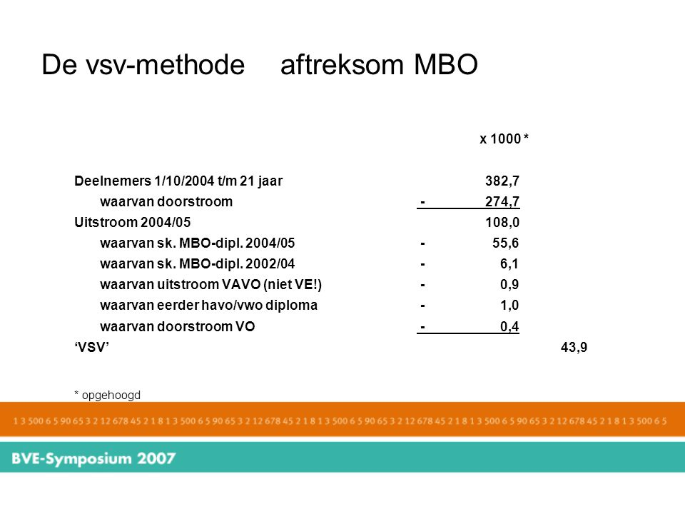 De vsv-methode aftreksom MBO