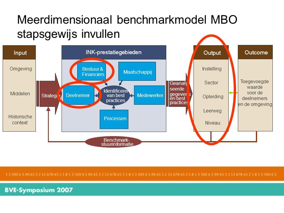 Meerdimensionaal benchmarkmodel MBO stapsgewijs invullen