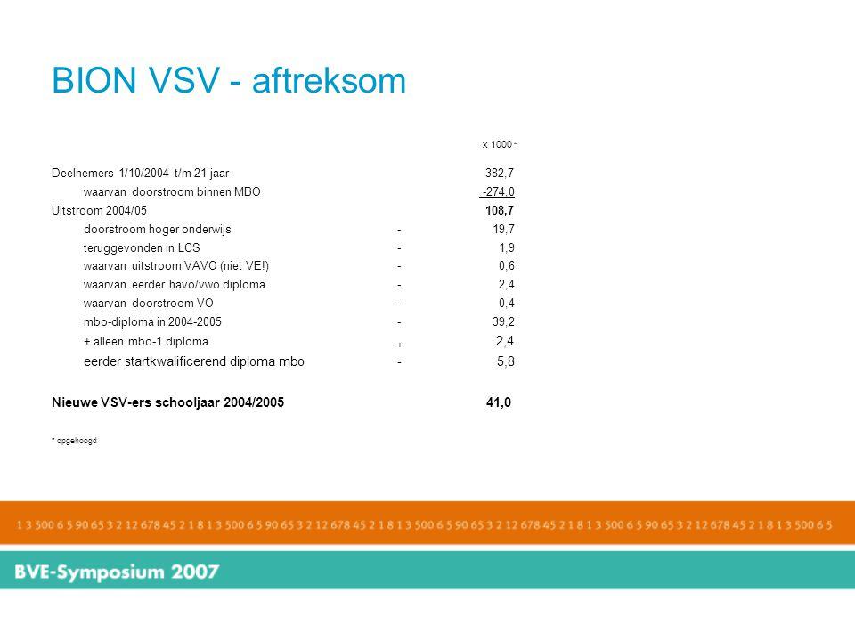 BION VSV - aftreksom eerder startkwalificerend diploma mbo - 5,8