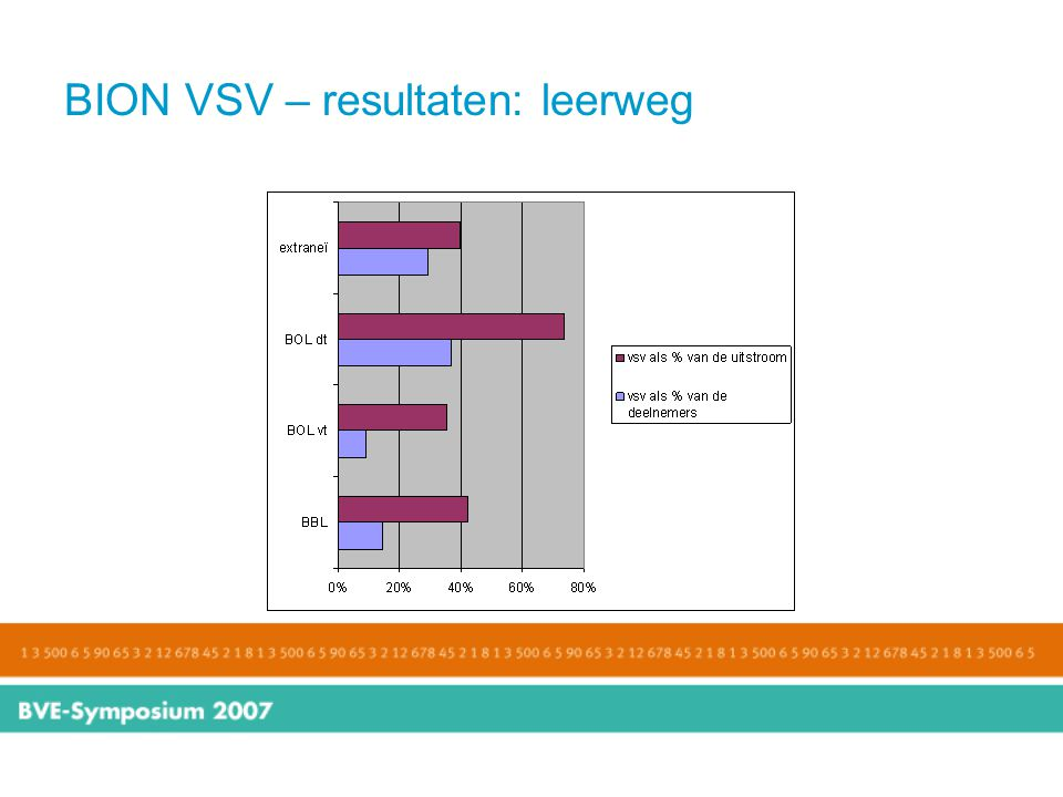 BION VSV – resultaten: leerweg