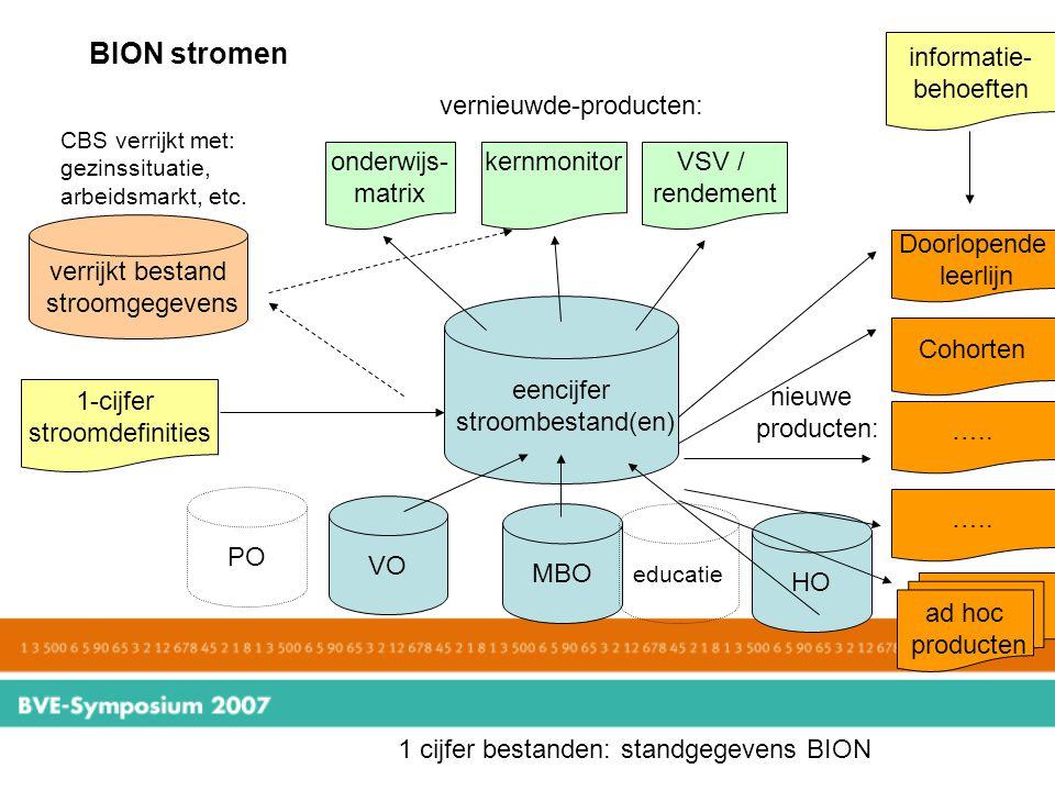 BION stromen informatie- behoeften vernieuwde-producten: onderwijs-