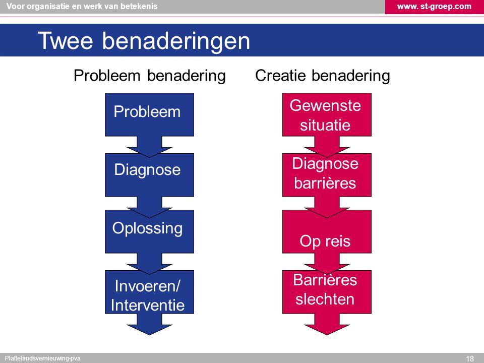Twee benaderingen Probleem benadering Creatie benadering Gewenste