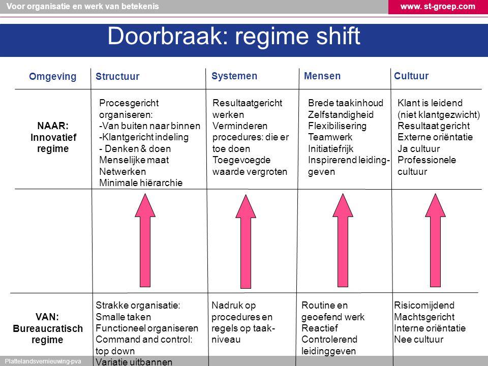 Doorbraak: regime shift