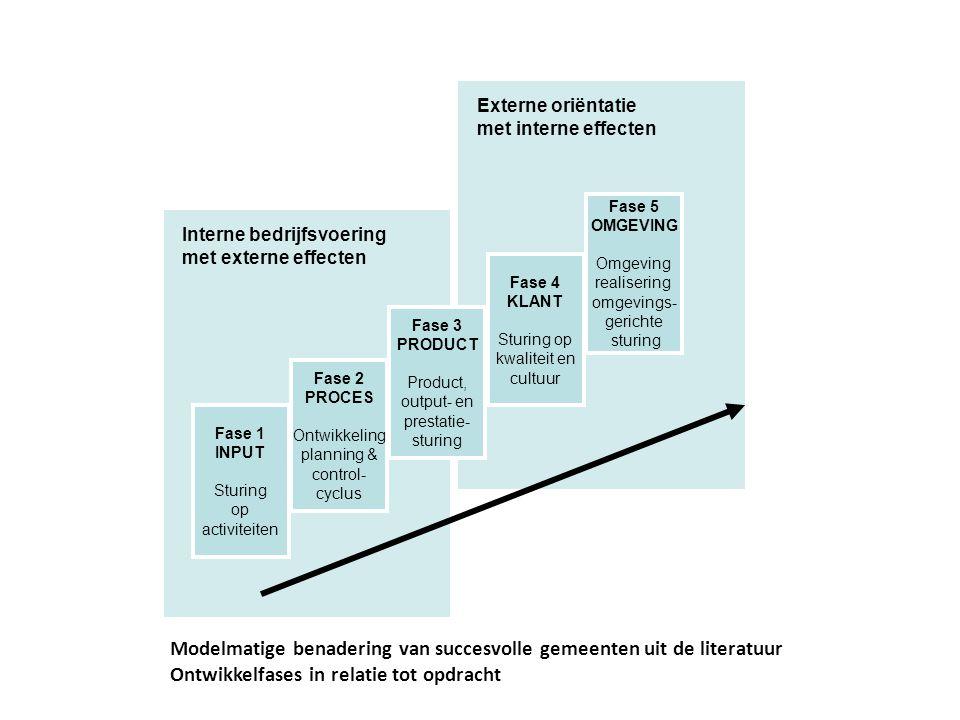 Modelmatige benadering van succesvolle gemeenten uit de literatuur