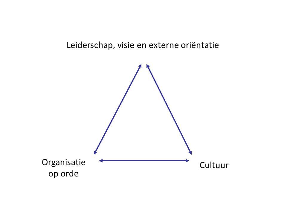 Leiderschap, visie en externe oriëntatie