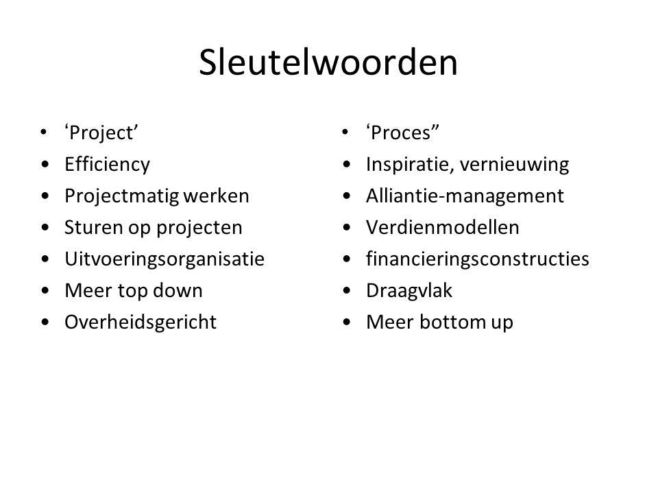 Sleutelwoorden 'Project' Efficiency Projectmatig werken